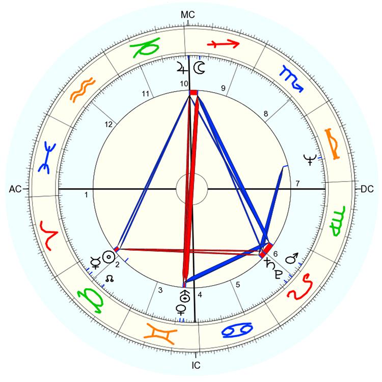 Astrodienst Online - Kostenlose Horoskopzeichnung 100%