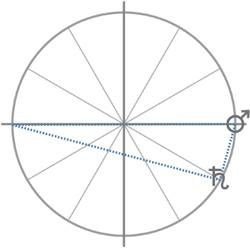 Mars-Saturn-Kreis